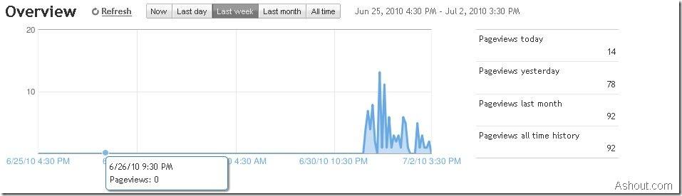 analytics in blogspot 2